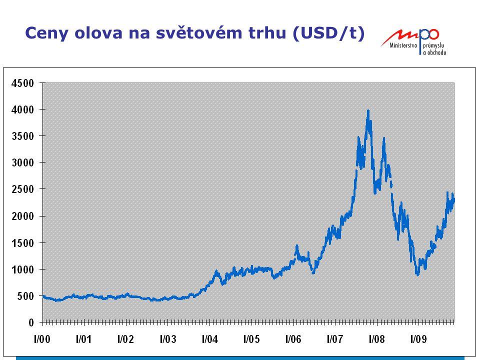 Ceny olova na světovém trhu (USD/t)