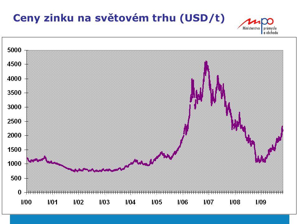 Ceny zinku na světovém trhu (USD/t)