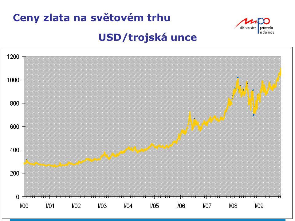 Ceny zlata na světovém trhu