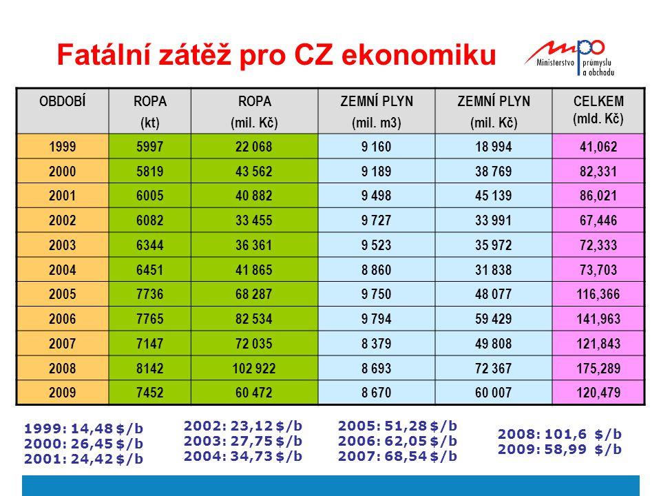 Fatální zátěž pro CZ ekonomiku