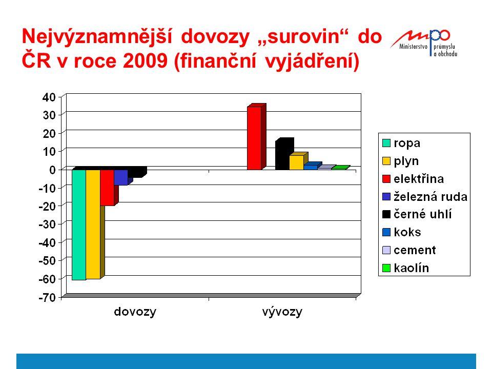 """Nejvýznamnější dovozy """"surovin do ČR v roce 2009 (finanční vyjádření)"""