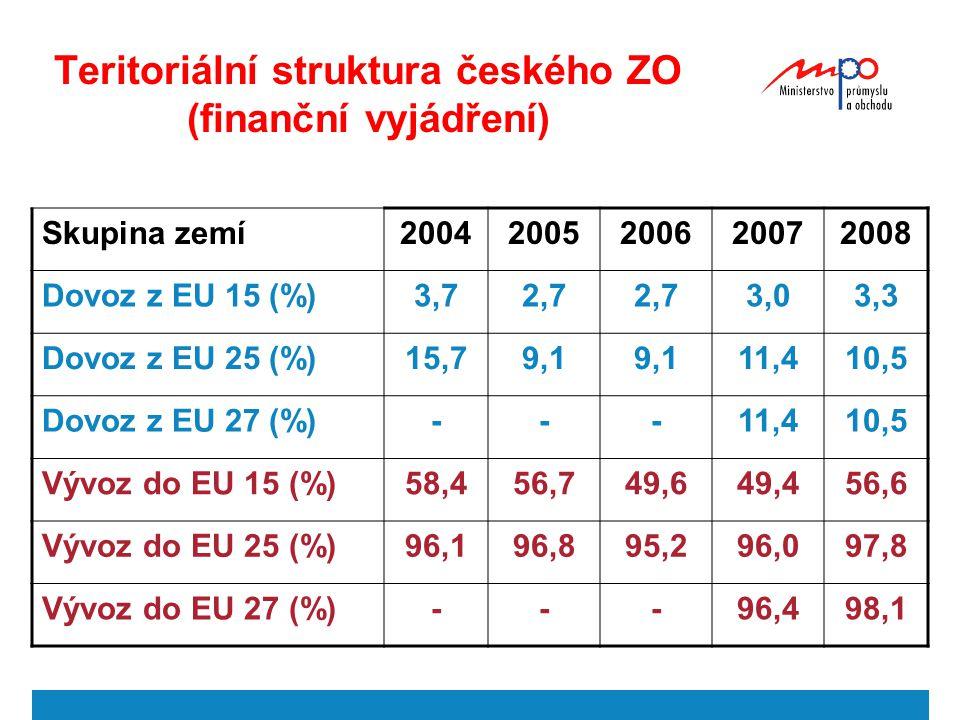 Teritoriální struktura českého ZO (finanční vyjádření)