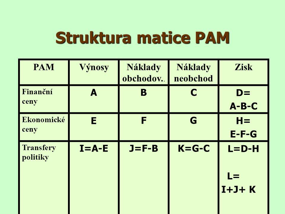 Struktura matice PAM PAM Výnosy Náklady obchodov.. Náklady neobchod