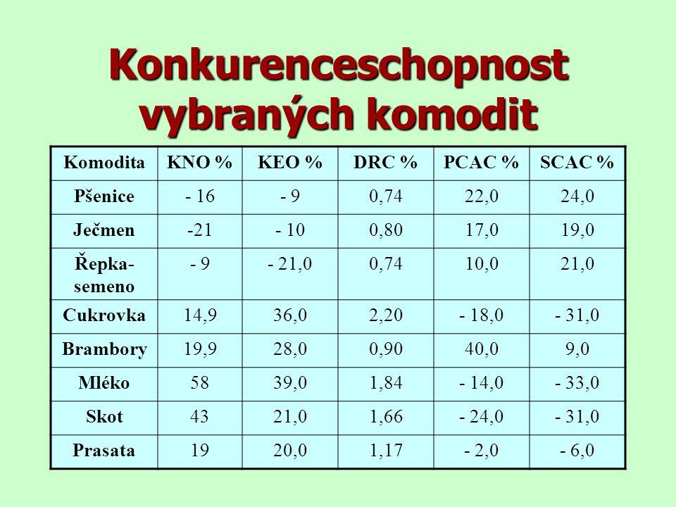 Konkurenceschopnost vybraných komodit