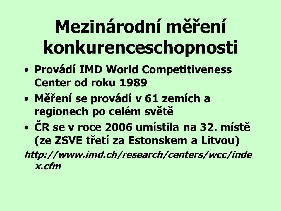 Mezinárodní měření konkurenceschopnosti