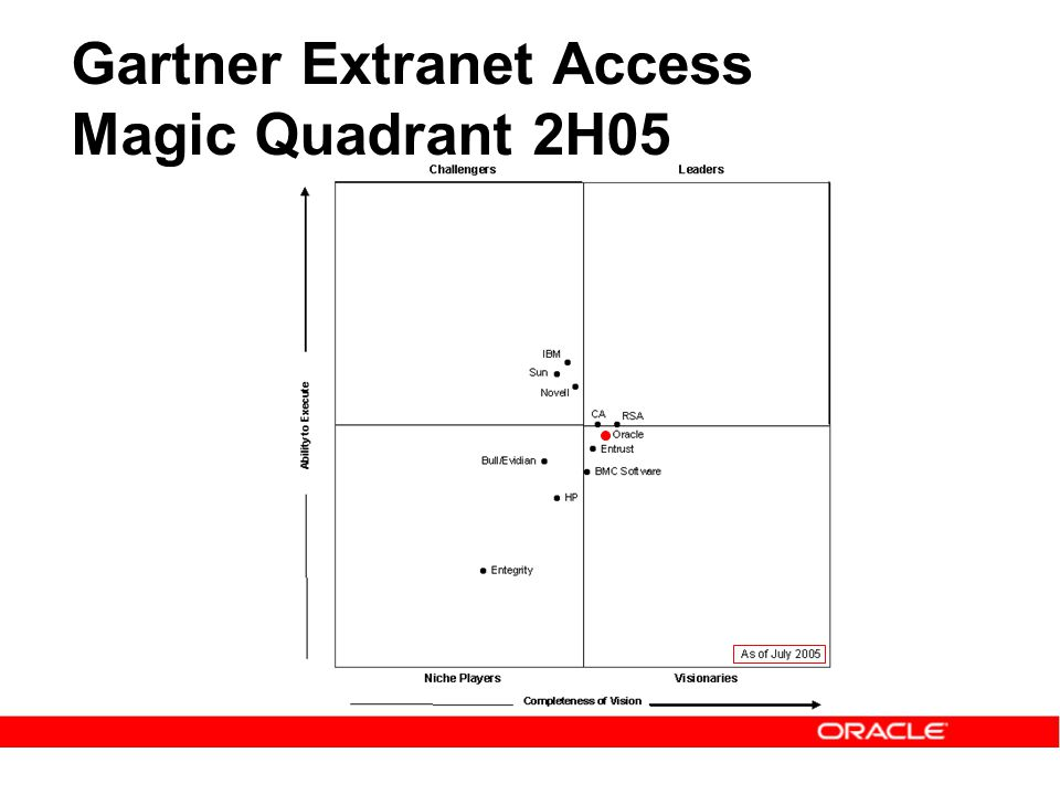 Gartner Extranet Access Magic Quadrant 2H05