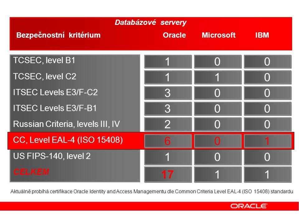 Bezpečnostní kritérium Oracle Microsoft IBM