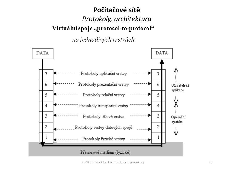 Počítačové sítě Protokoly, architektura