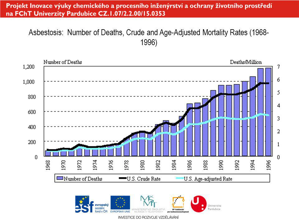 Asbestosis: Number of Deaths, Crude and Age-Adjusted Mortality Rates (1968-1996)