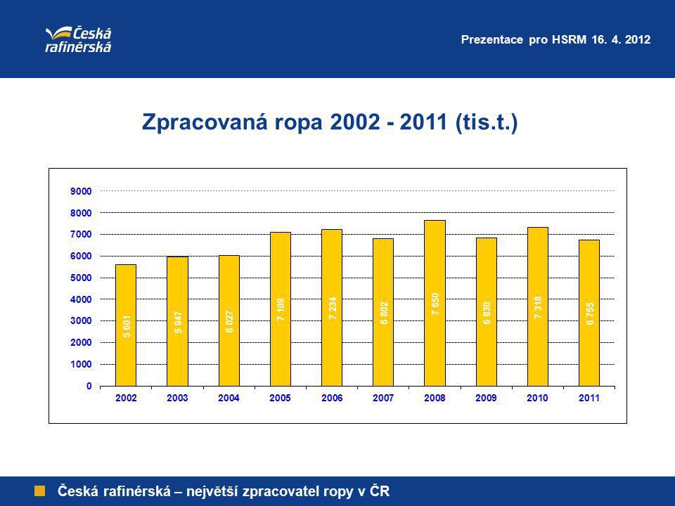 Zpracovaná ropa 2002 - 2011 (tis.t.)