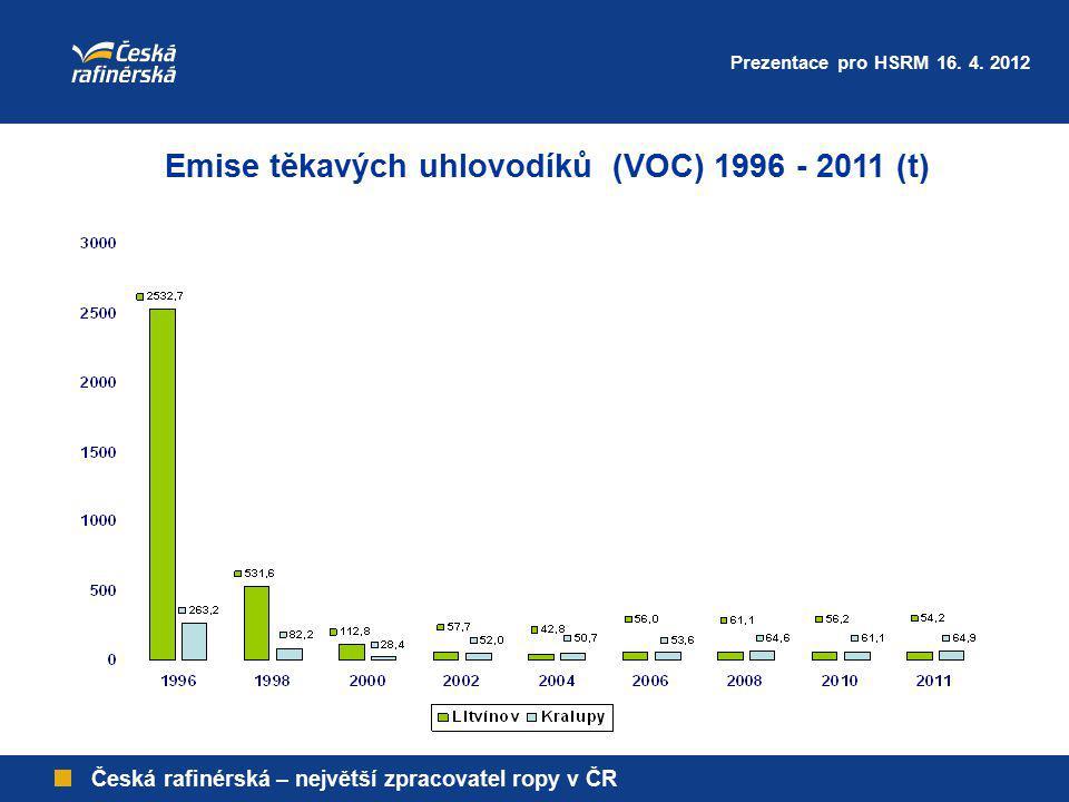 Emise těkavých uhlovodíků (VOC) 1996 - 2011 (t)