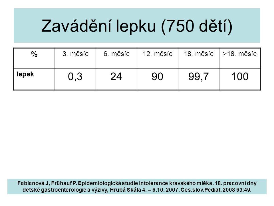 Zavádění lepku (750 dětí) 0,3 24 90 99,7 100 % 3. měsíc 6. měsíc