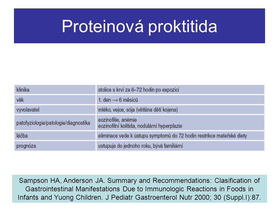 Proteinová proktitida