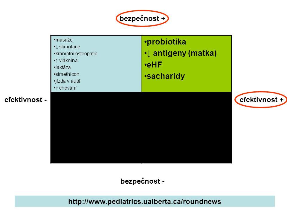 probiotika ↓ antigeny (matka) eHF sacharidy chiropraxe scopolamin