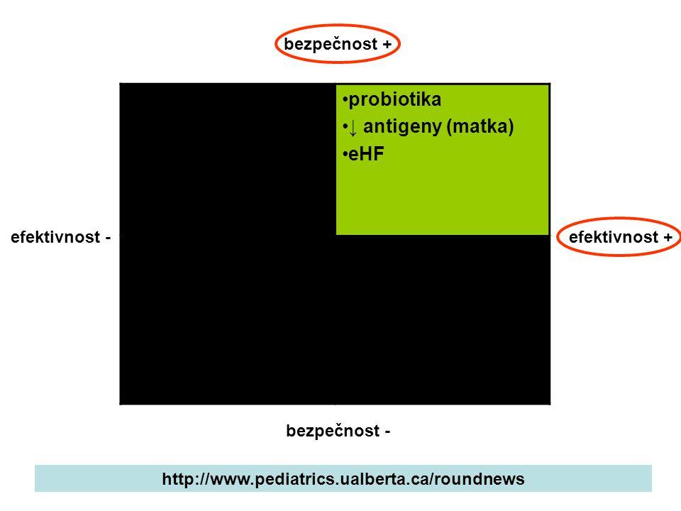 probiotika ↓ antigeny (matka) eHF chiropraxe scopolamin fenyklový olej