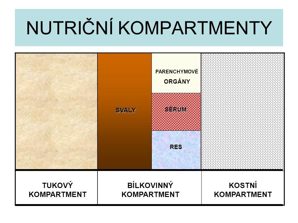 NUTRIČNÍ KOMPARTMENTY