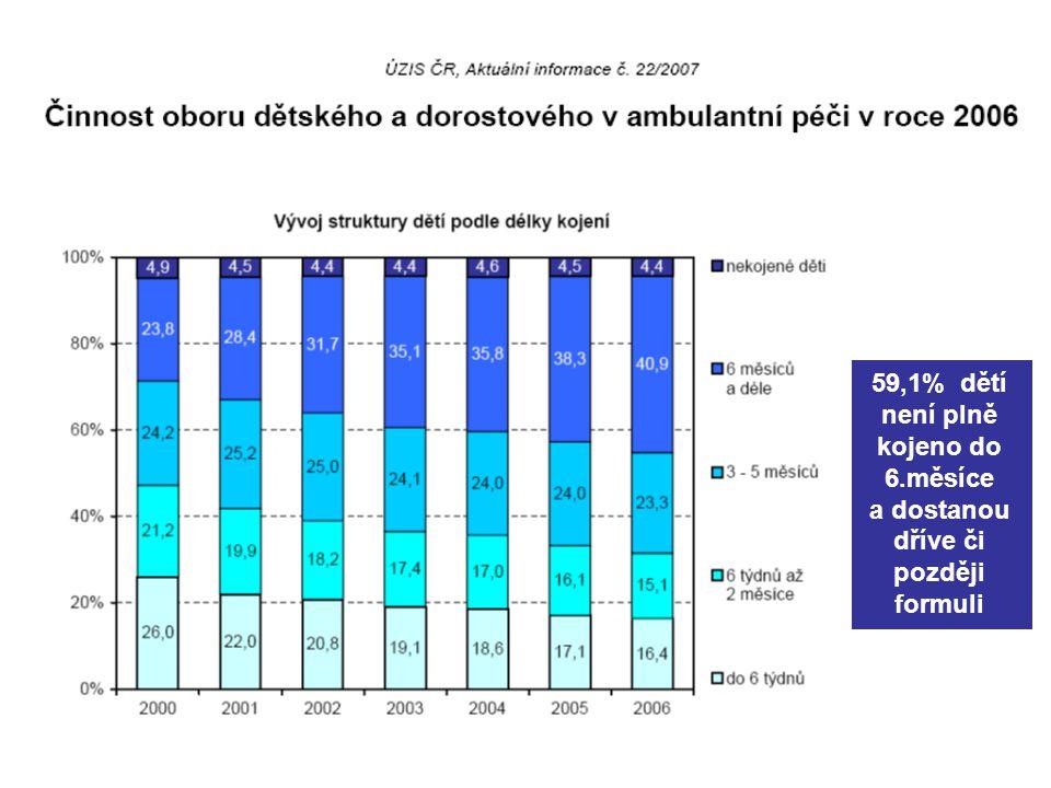 59,1% dětí není plně kojeno do 6