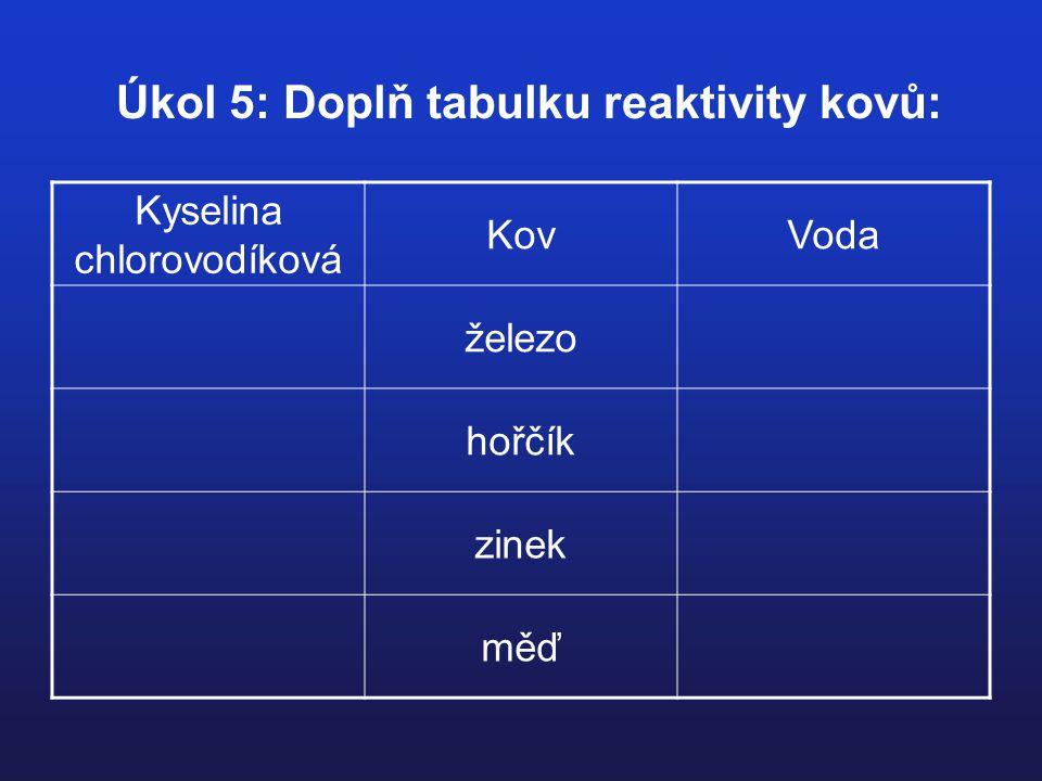 Úkol 5: Doplň tabulku reaktivity kovů: