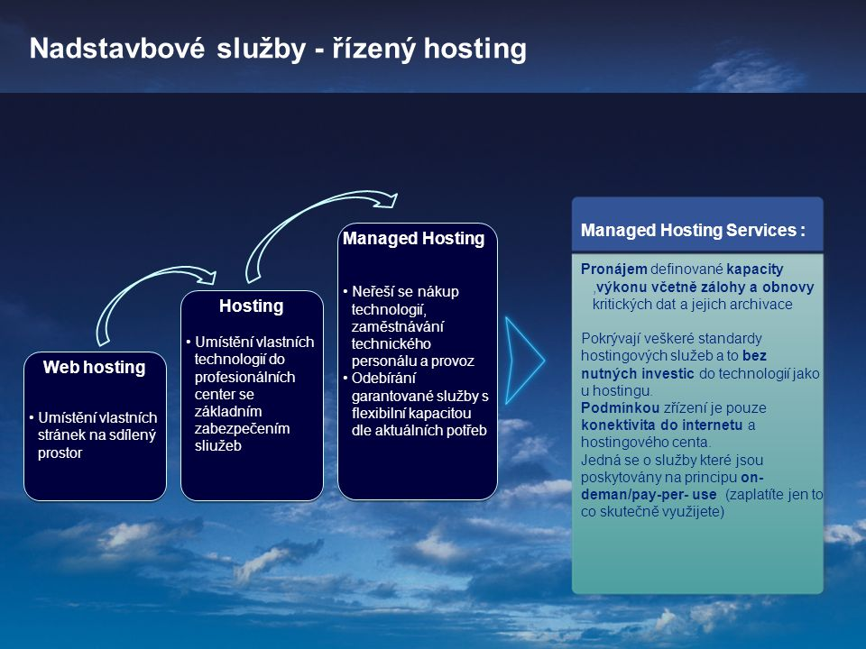 Nadstavbové služby - řízený hosting