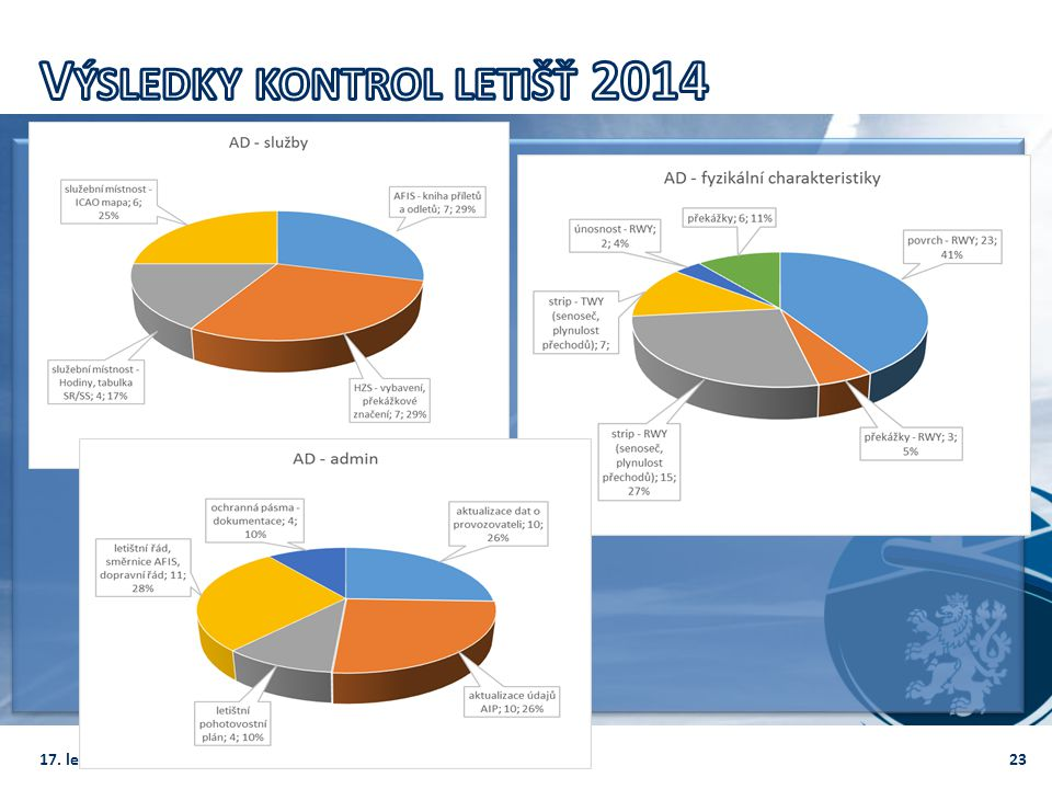Výsledky kontrol letišť 2014