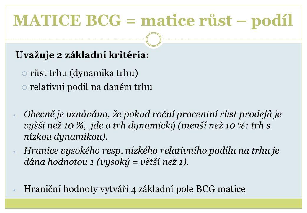 MATICE BCG = matice růst – podíl
