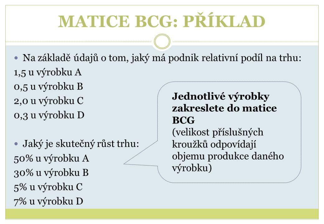 MATICE BCG: PŘÍKLAD Na základě údajů o tom, jaký má podnik relativní podíl na trhu: 1,5 u výrobku A.