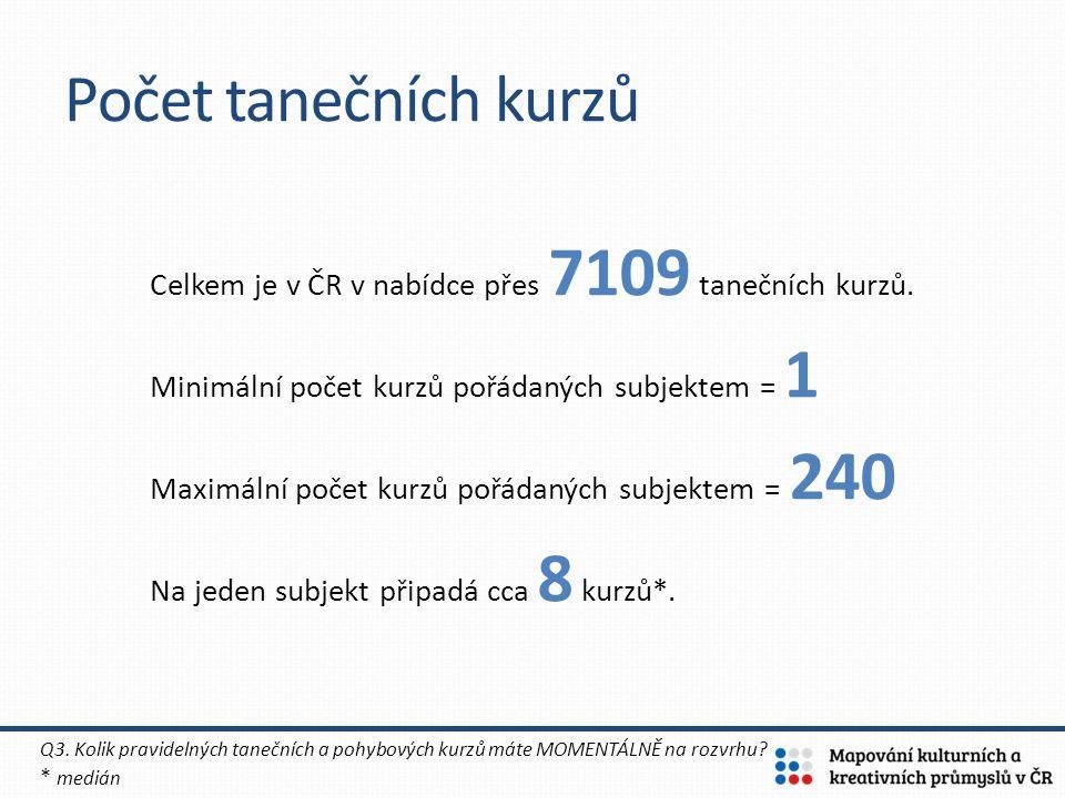 Počet tanečních kurzů Celkem je v ČR v nabídce přes 7109 tanečních kurzů. Minimální počet kurzů pořádaných subjektem = 1.