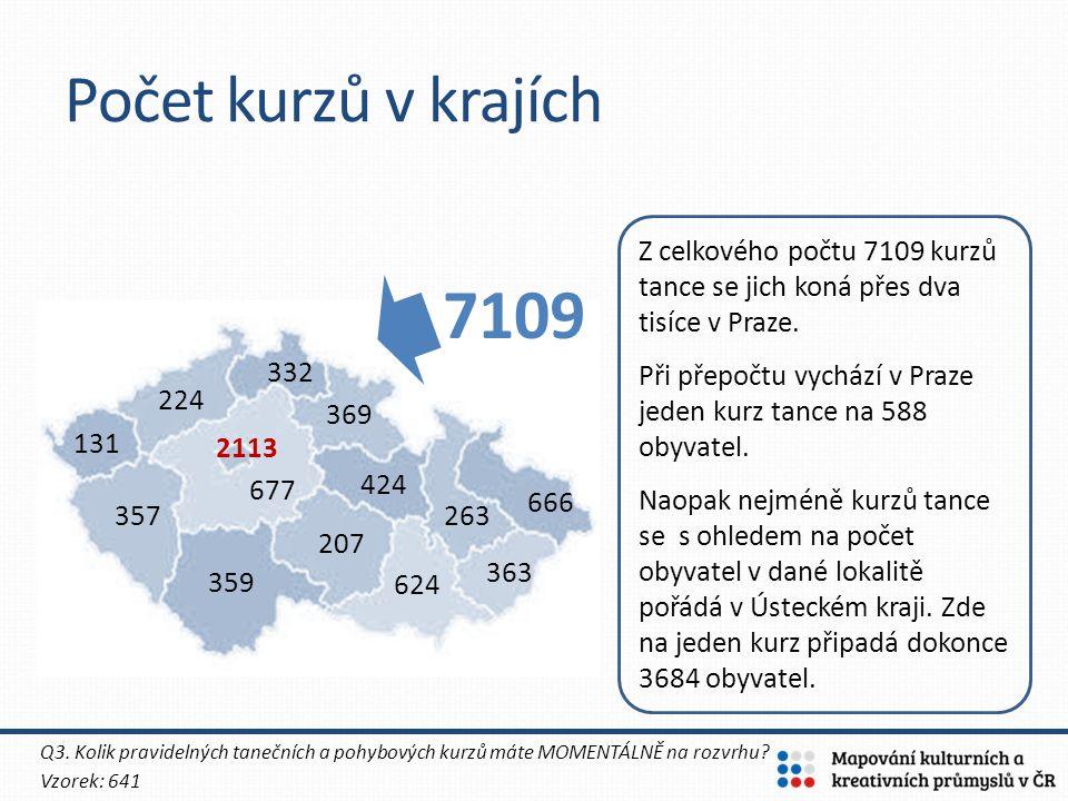 Počet kurzů v krajích Z celkového počtu 7109 kurzů tance se jich koná přes dva tisíce v Praze.