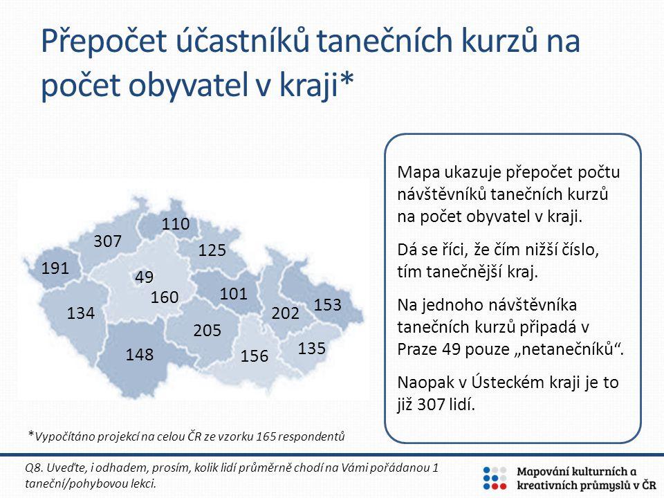 Přepočet účastníků tanečních kurzů na počet obyvatel v kraji*