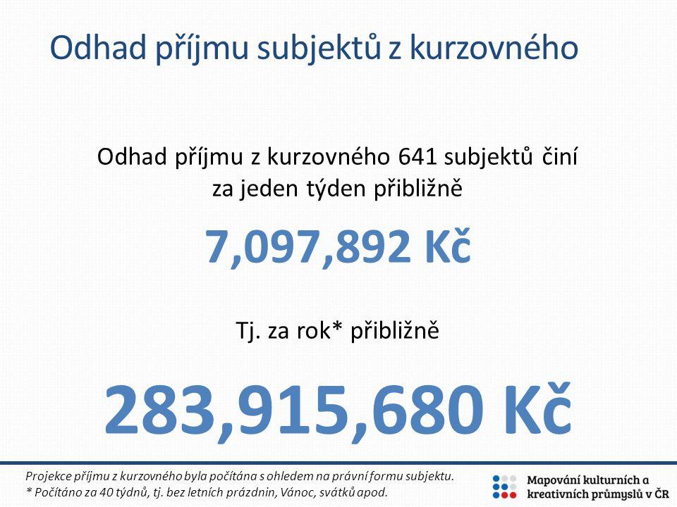Odhad příjmu z kurzovného 641 subjektů činí za jeden týden přibližně