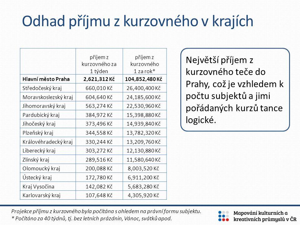 Odhad příjmu z kurzovného v krajích