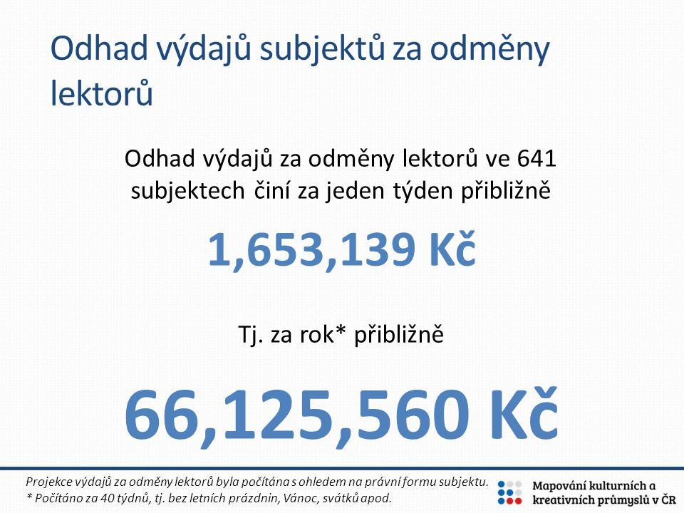 66,125,560 Kč 1,653,139 Kč Odhad výdajů subjektů za odměny lektorů