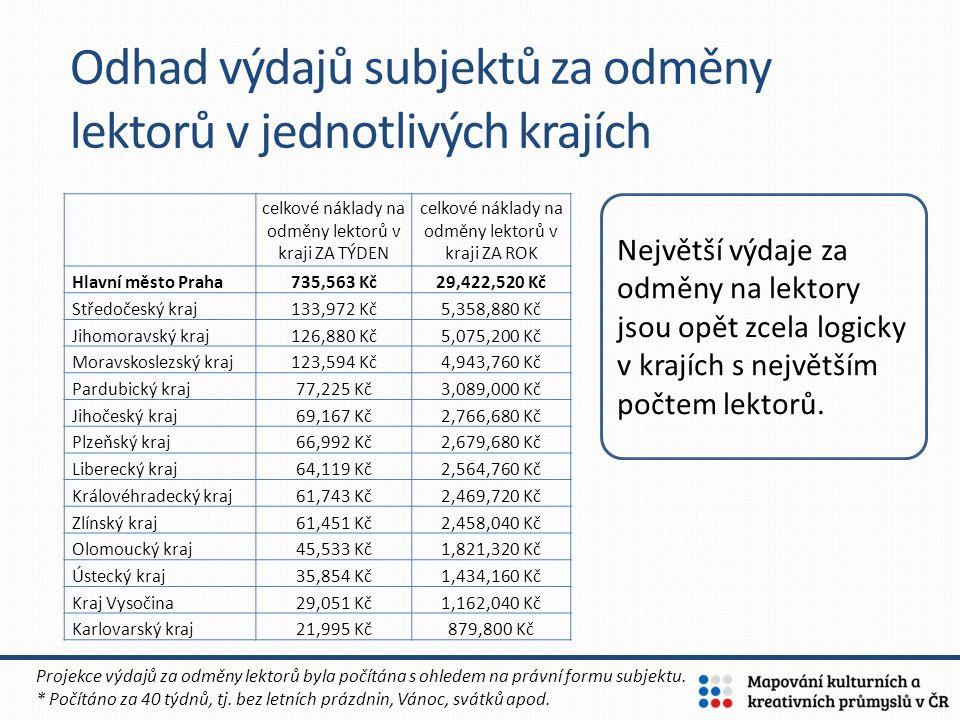 Odhad výdajů subjektů za odměny lektorů v jednotlivých krajích