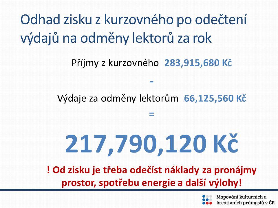 Výdaje za odměny lektorům 66,125,560 Kč