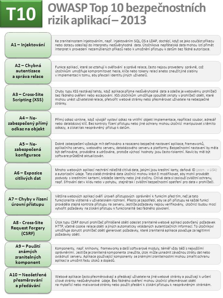 OWASP Top 10 bezpečnostních rizik aplikací – 2013