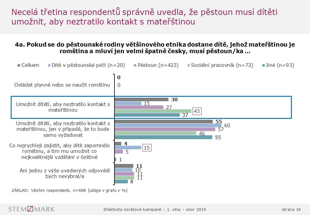 Necelá třetina respondentů správně uvedla, že pěstoun musí dítěti umožnit, aby neztratilo kontakt s mateřštinou