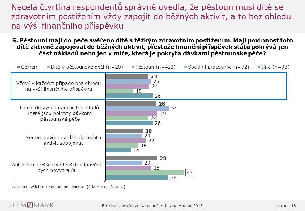 Necelá čtvrtina respondentů správně uvedla, že pěstoun musí dítě se zdravotním postižením vždy zapojit do běžných aktivit, a to bez ohledu na výši finančního příspěvku