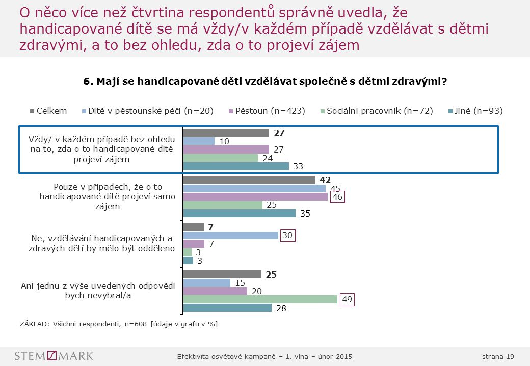 O něco více než čtvrtina respondentů správně uvedla, že handicapované dítě se má vždy/v každém případě vzdělávat s dětmi zdravými, a to bez ohledu, zda o to projeví zájem