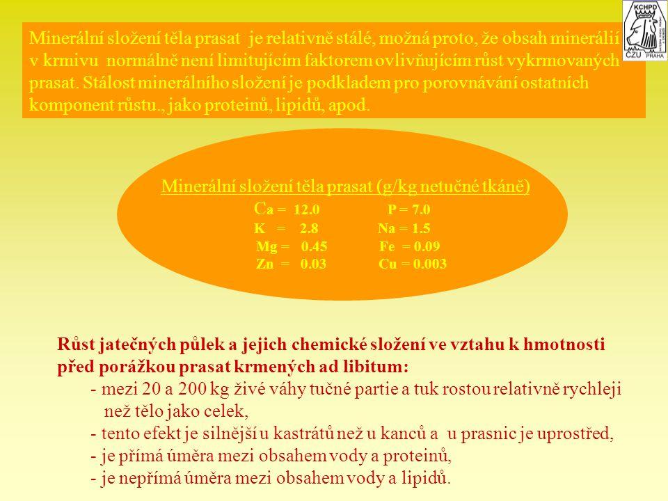 Minerální složení těla prasat (g/kg netučné tkáně)