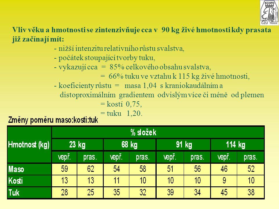 Vliv věku a hmotnosti se zintenzivňuje cca v 90 kg živé hmotnosti kdy prasata již začínají mít: