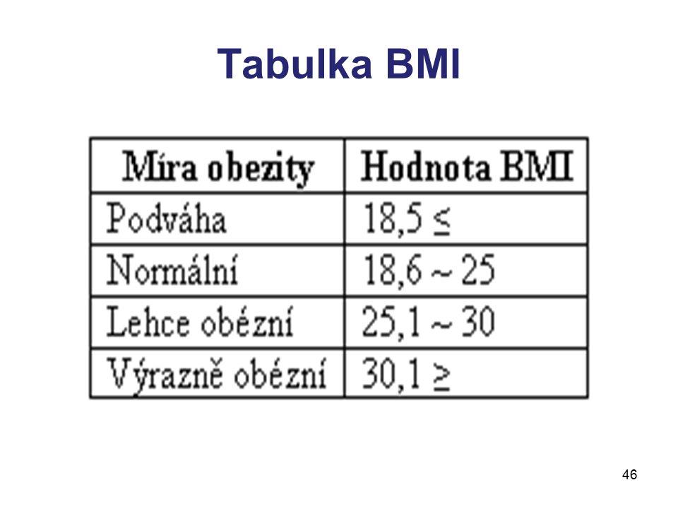 Tabulka BMI