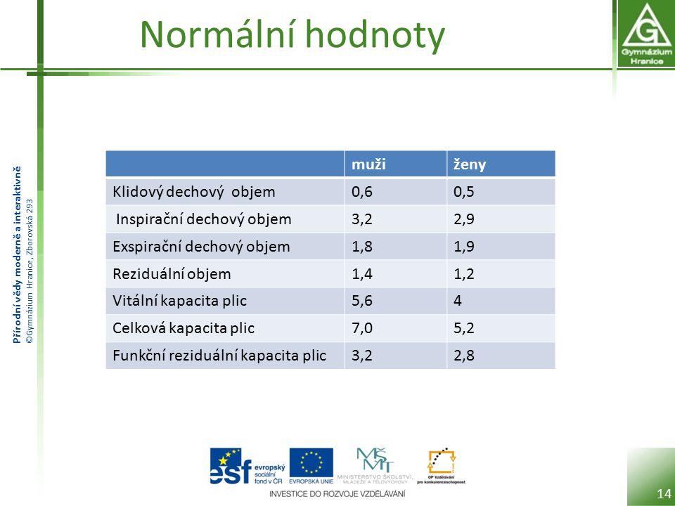 Normální hodnoty muži ženy Klidový dechový objem 0,6 0,5