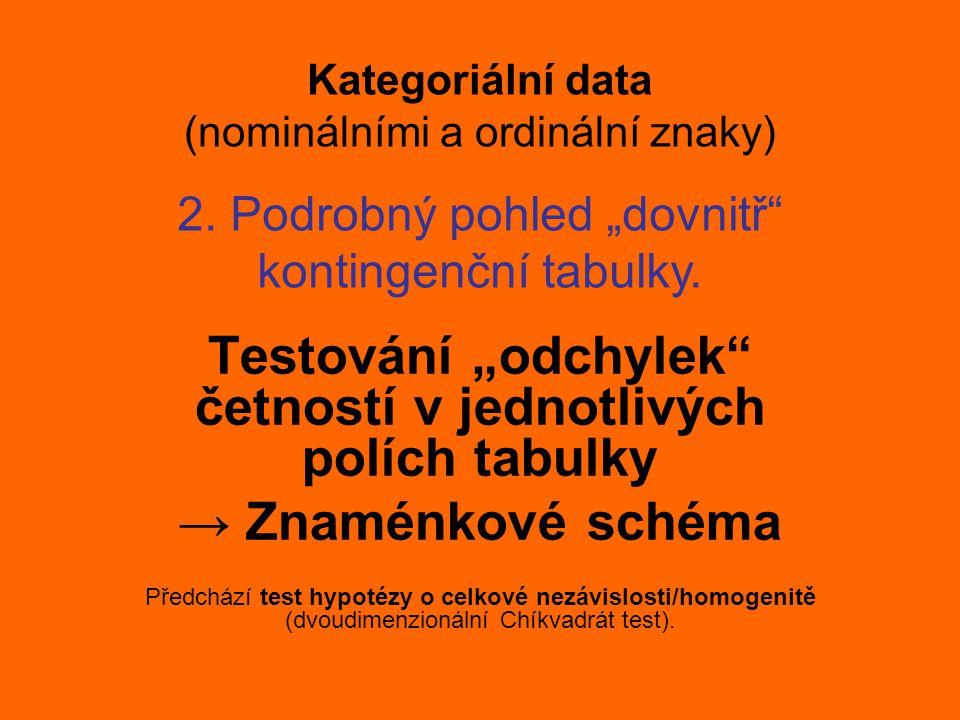 Kategoriální data (nominálními a ordinální znaky)