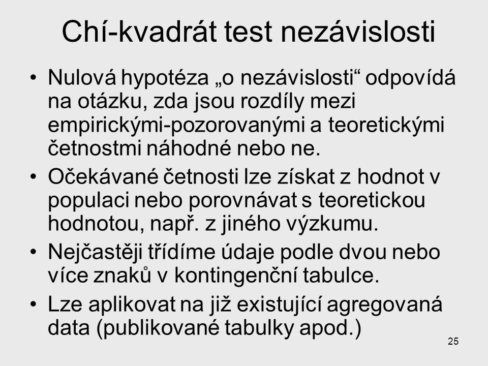 Chí-kvadrát test nezávislosti