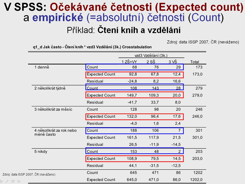 Zdroj: data ISSP 2007, ČR (neváženo)