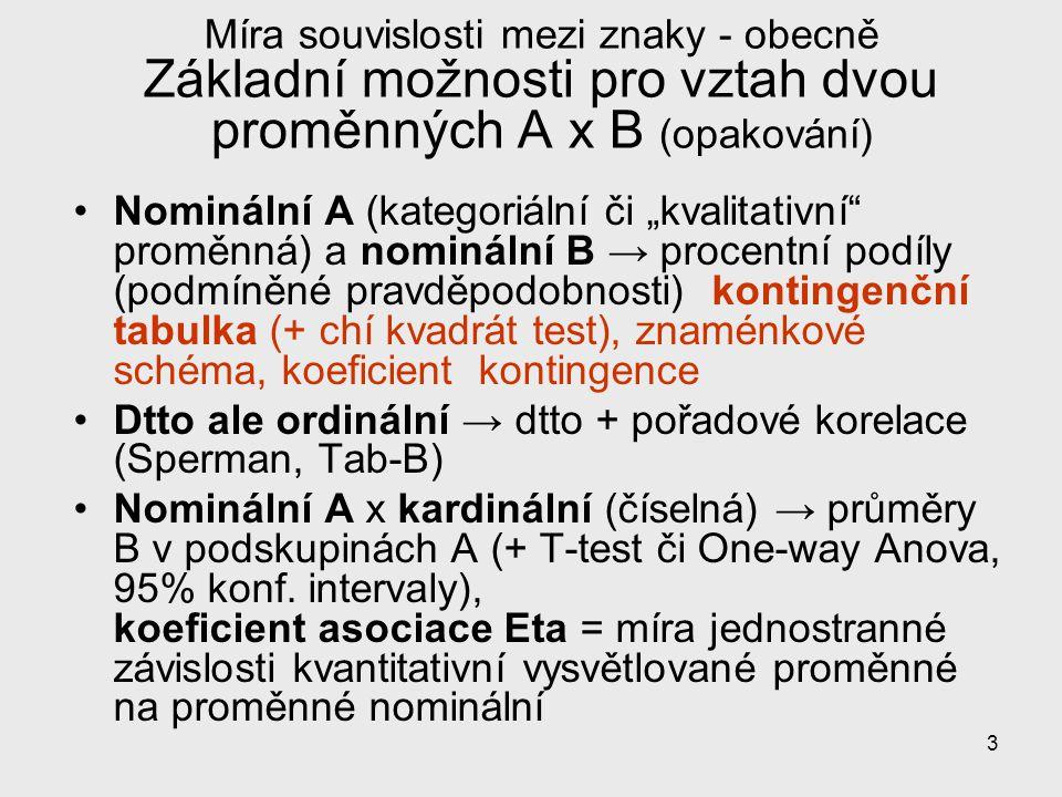 Míra souvislosti mezi znaky - obecně Základní možnosti pro vztah dvou proměnných A x B (opakování)
