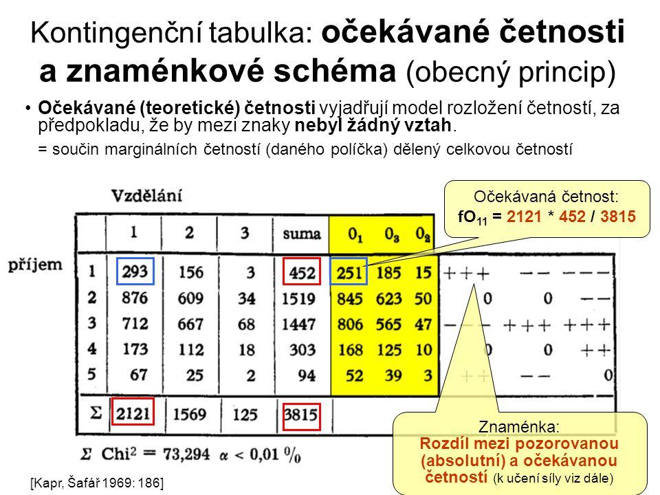 Kontingenční tabulka: očekávané četnosti a znaménkové schéma (obecný princip)