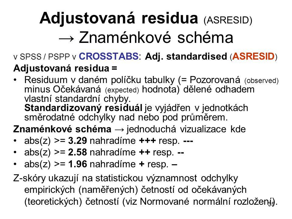 Adjustovaná residua (ASRESID) → Znaménkové schéma