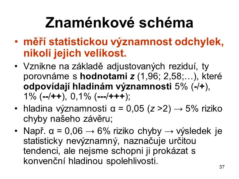 Znaménkové schéma měří statistickou významnost odchylek, nikoli jejich velikost.