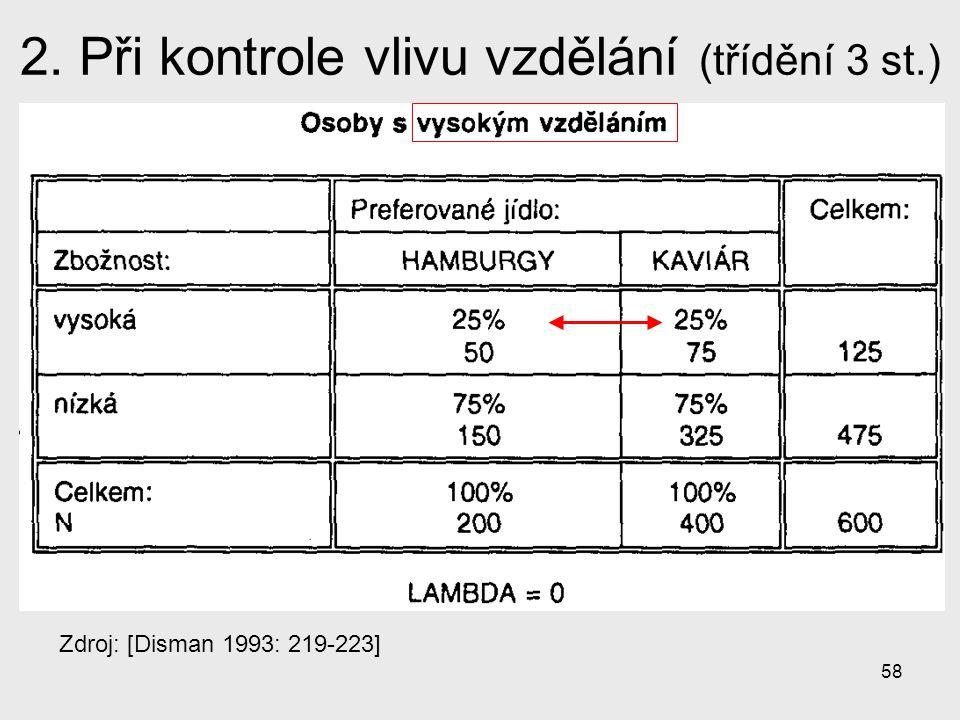 2. Při kontrole vlivu vzdělání (třídění 3 st.)